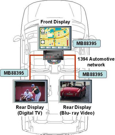 MB88395-controller van Fujitsu