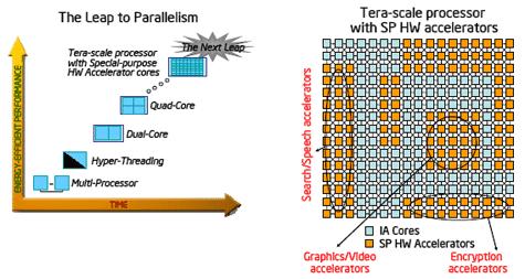Intel video-encoder accelerator-chip