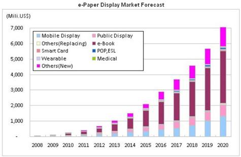 Marktvoorspelling e-paper