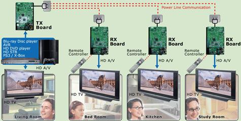 Averlogic hdmi-over-elektriciteitsnet