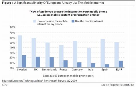 Forrester: gebruik mobiel internet in Europa
