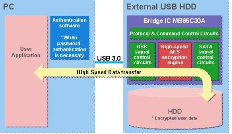 Fujitsu USB 3.0