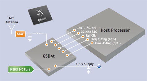 GSD4t met SiRFstarIV