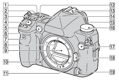 Sony Alpha A850 plaatje uit handleiding