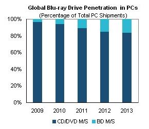Blu-ray marktpenetratie desktop