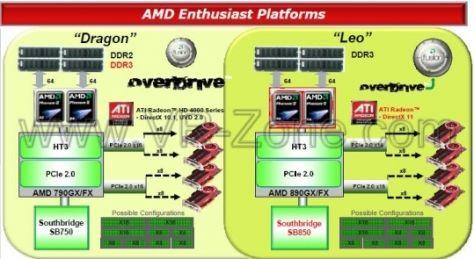 AMD Leo