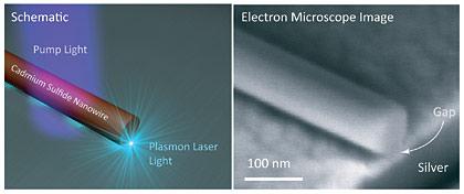 Berkeley plasmon-laser