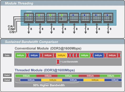 Rambus Threaded Memory Module