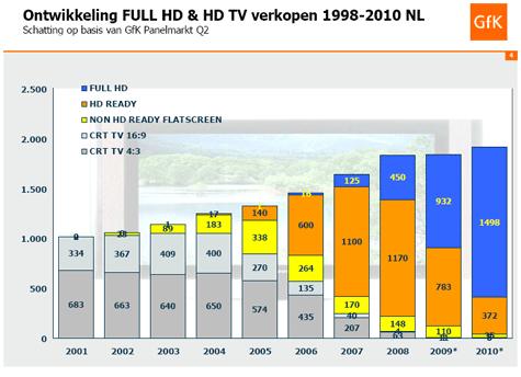 GfK full-hd hd-ready marktaandeel