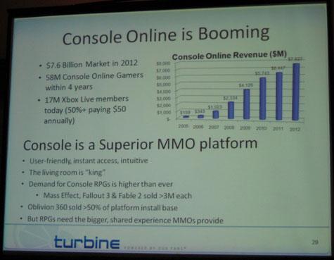 Console is 'superieur' voor mmog's, volgens Turbine