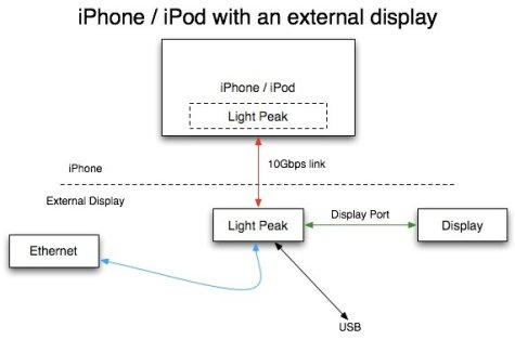 iPhone Light Peak