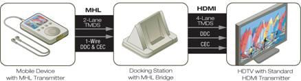 MHL to HMDI via docking