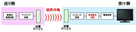 Wireless power van Sony