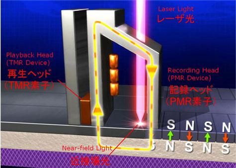 TDK magnetische leeskop met laser