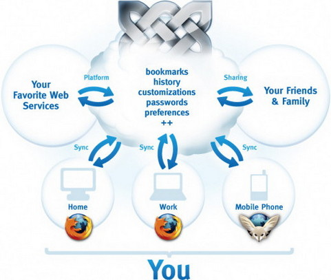 Mozilla Weave uitleg