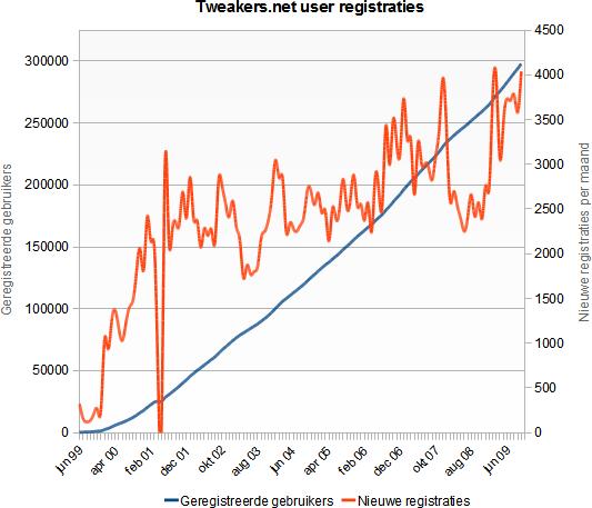 Tweakers.net user registraties 1999 - 2009