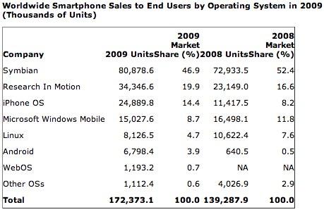 Gartner: marktaandelen smartphones per OS