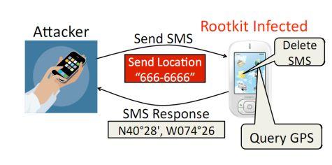 Demo werking rootkits op smartphones
