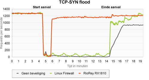 RioRey: tcp syn flood port 80