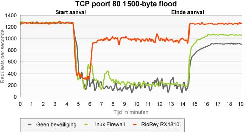 RioRey: tcp flood port 80 1500 bytes