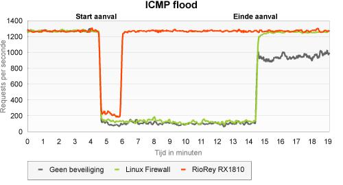 RioRey: icmp flood