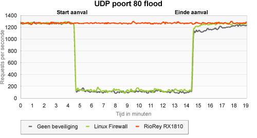 RioRey: upd flood port 80