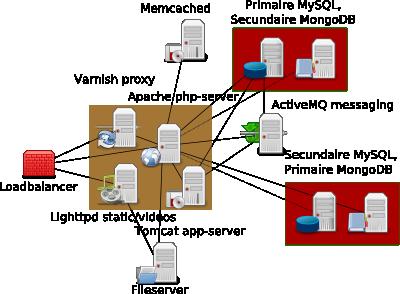 Conceptuele weergave van de Tweakers.net (web)servers
