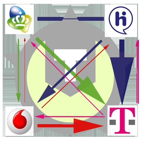 Tweakers.net-provideronderzoek: visuele weergave overstappers
