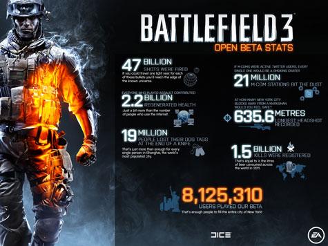 Cijfers Battlefield 3-bèta