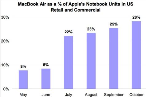 MacBook Air marktaandeel Q2 Q3 2011