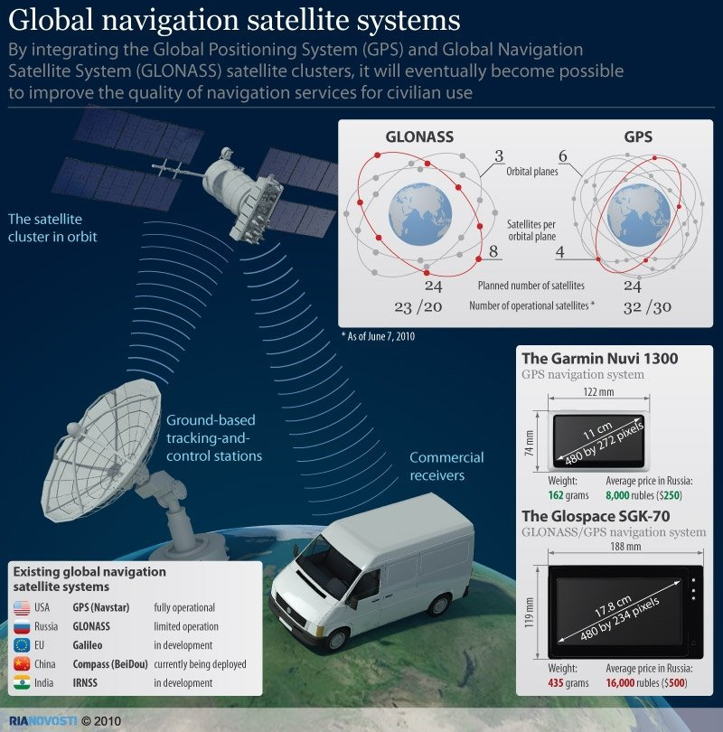 Vershil tussen GPS en Glonass