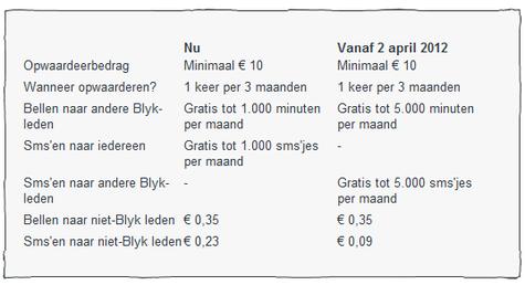 Blyk-tarieven