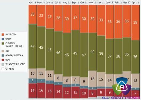 Gfk: verkopen telefoons april 2011-april 2012