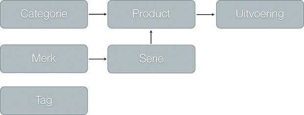 Diagram taxonomie