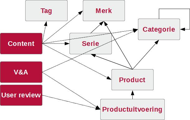 Tweakbase hierarchy en relaties
