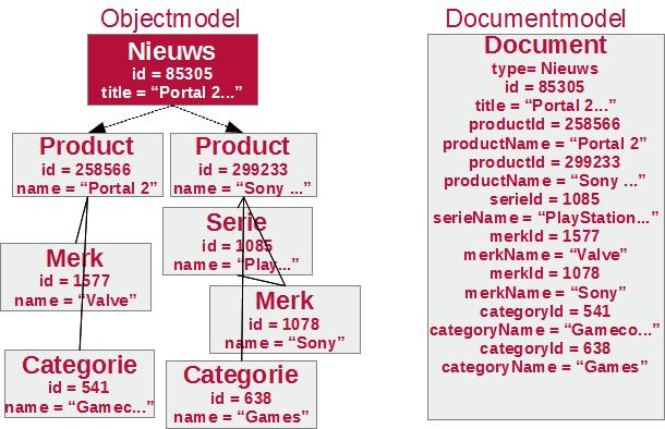 Objectmodel vs Documentmodel