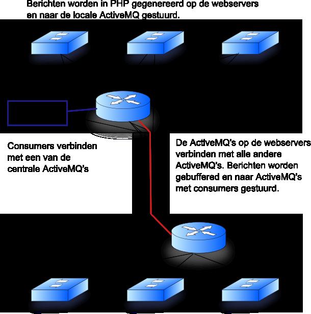 ActiveMQ network of brokers
