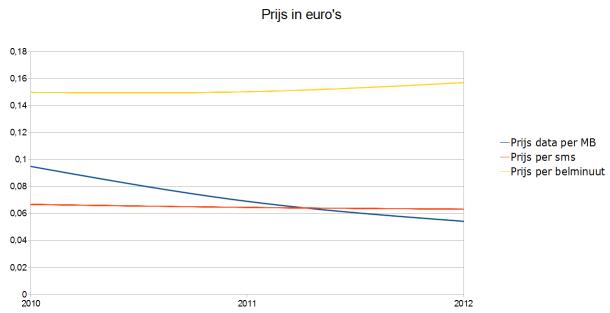 Gebruik mobiel internet steeds goedkoper (data: OPTA, illustratie: Tweakers)