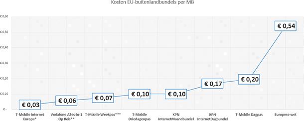 Kosten buitenlandbundels per MB