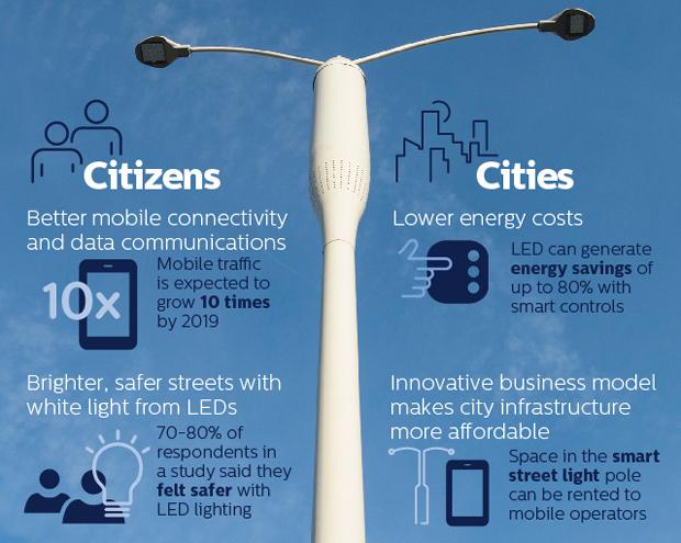 Philips Ericsson straatverlichting Zero Site