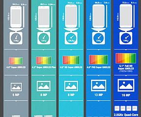 Galaxy S-modellen specsheet, Samsung Blog (preview)