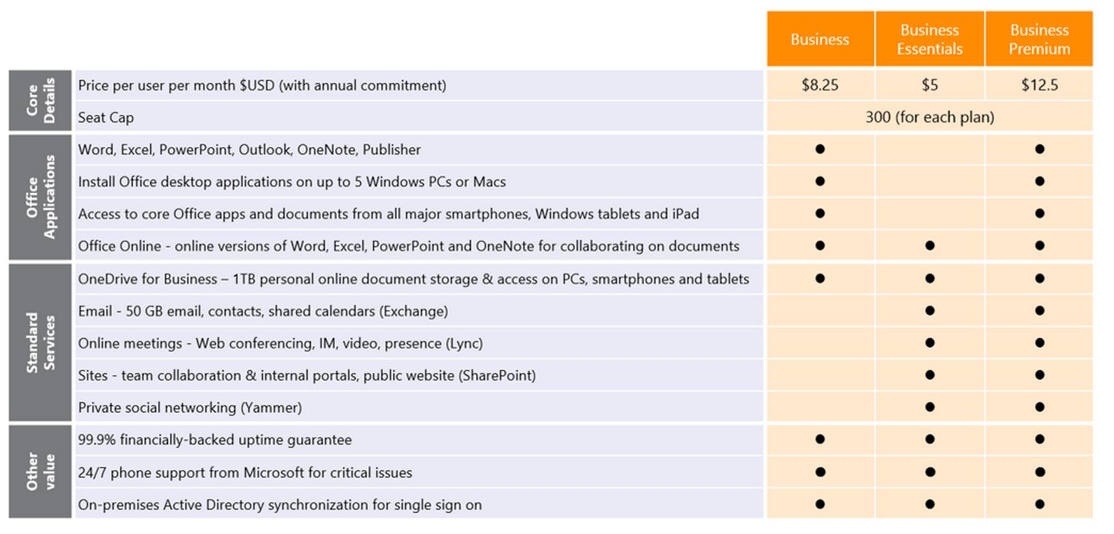 Microsoft Komt Met Nieuw Office 365 Aanbod Voor Kleine En