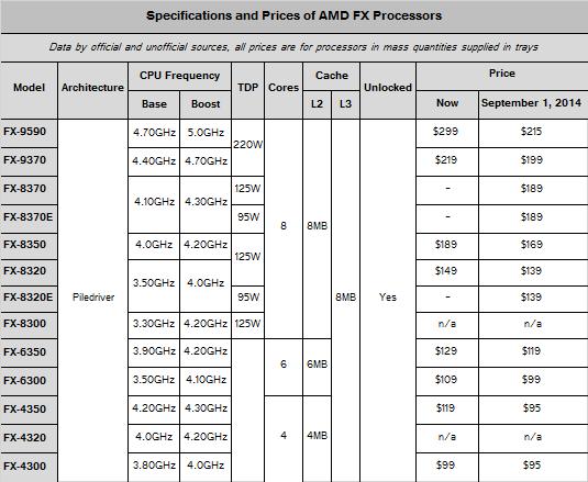 Xbitlabs: prijstabel per 1 september van AMD's FX-processors