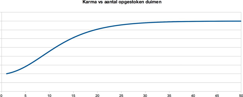 Karma vs aantal opgestoken duimen