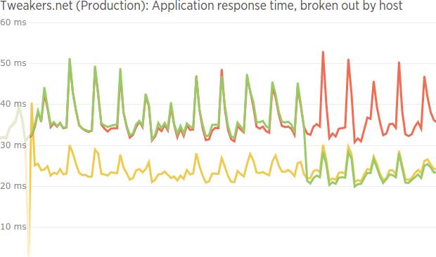 Tweakers applicatieresponstijd php7 vs php5.6