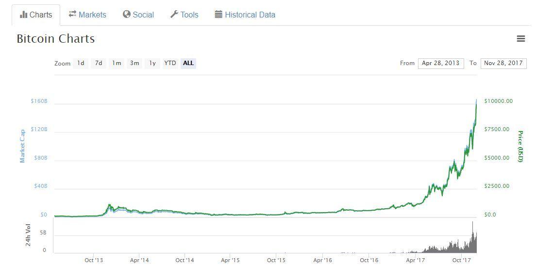 Hoeveel is 1 Bitcoin waard?