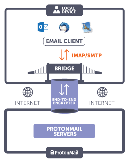 Programma Bridge laat ProtonMail werken in mailclients met
