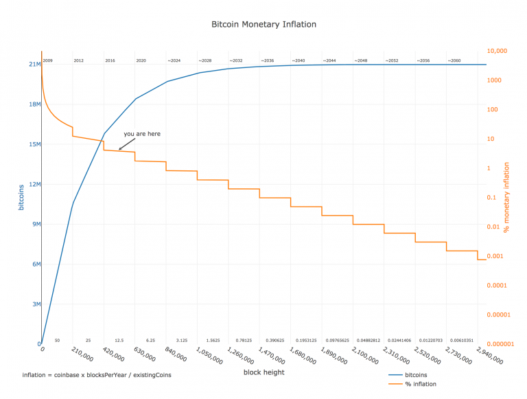 Hoeveel Bitcoins zijn er in omloop?