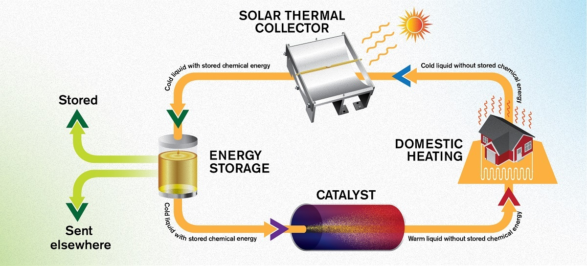 Onderzoekers Zonne Energie Is Achttien Jaar Op Te Slaan Met