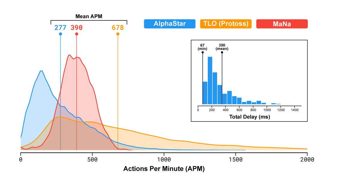 DeepMind vergelijkt prestaties AlphaStar en pro-speler